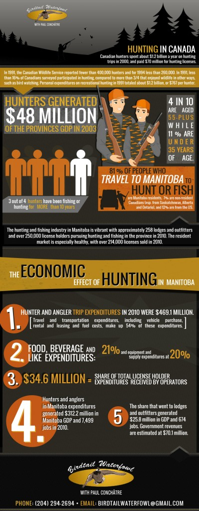 The Economic Effect of Hunting in Manitoba
